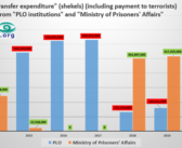 The PA paid at least 128 million euros in salaries to terrorist prisoners, in 2020